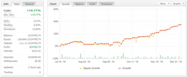 FXプラチナファンド・パーフェクトコピー・5ヶ月34.77%.PNG